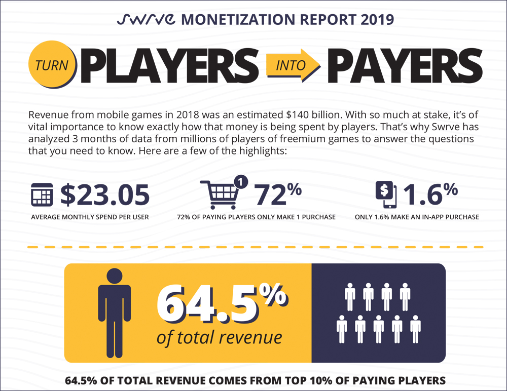 The Swrve Monetization Report Infographic
